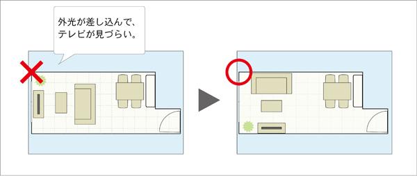 上のレイアウト例では、窓の前 ...